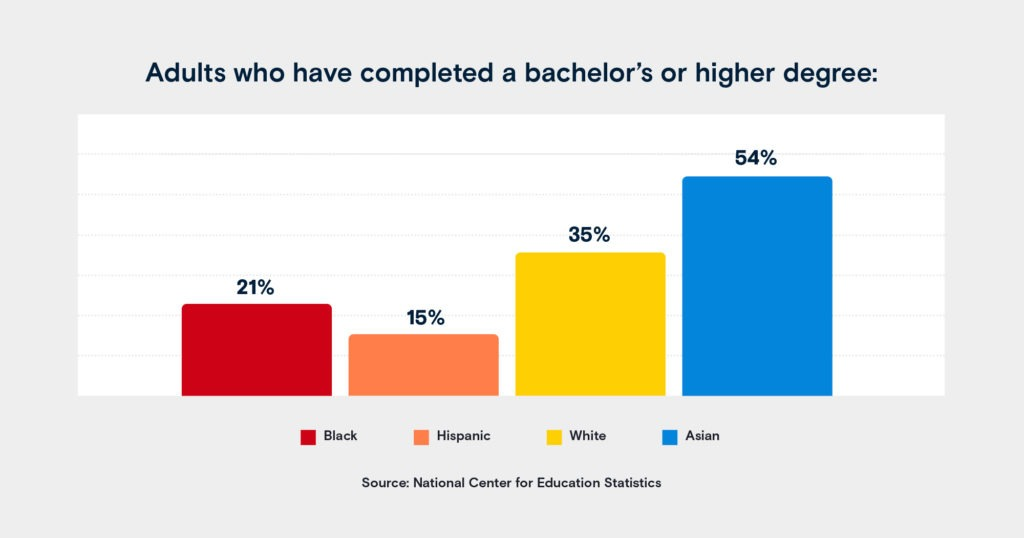 statistic on adults who have completed a bachelor's degree