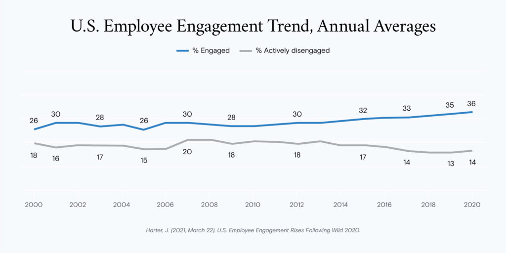 employee engagement figure from gallup