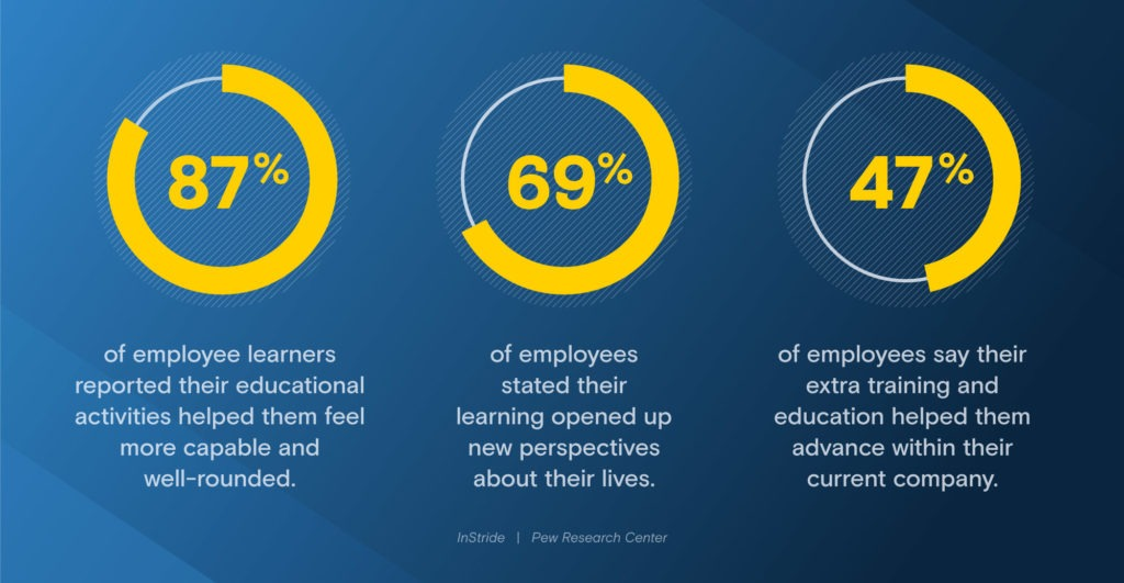 statistics about employee learning and education