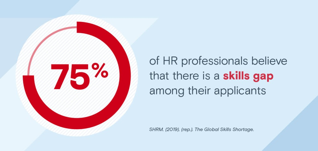 SHRM statistic on skills gaps