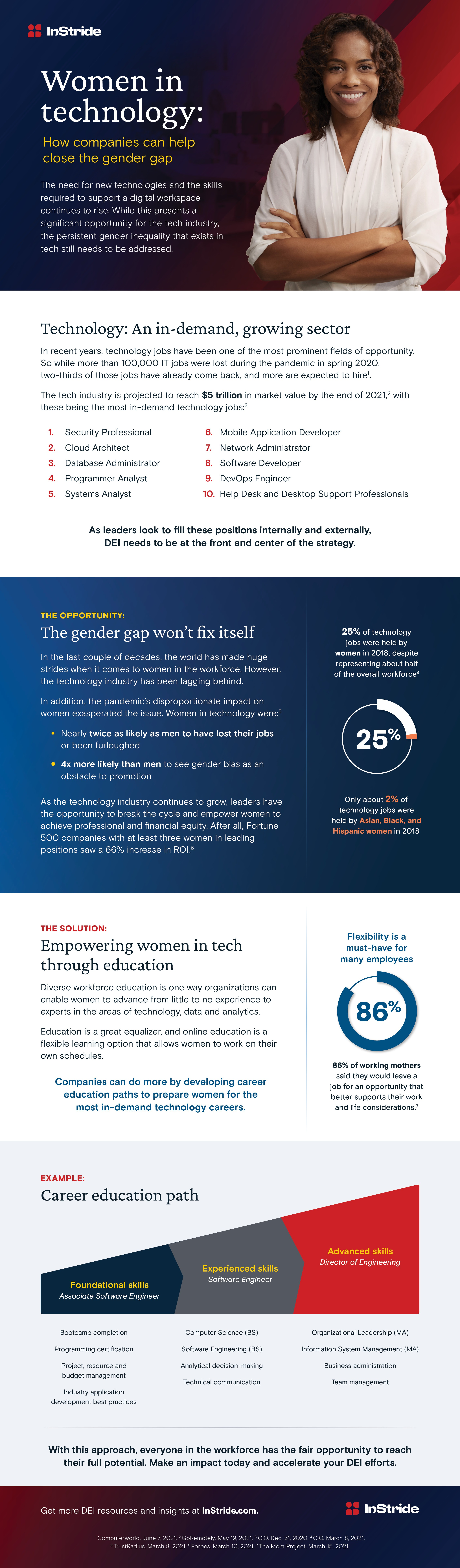 women in technology infographic