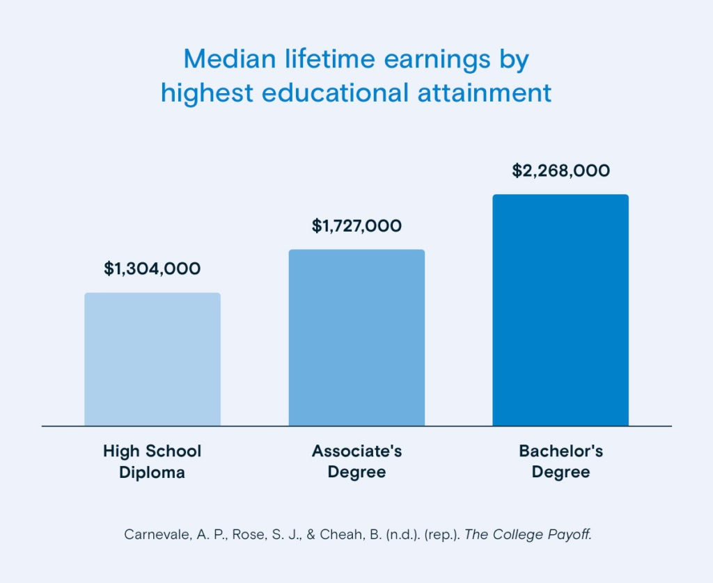 lifetime earnings by highest education attainment